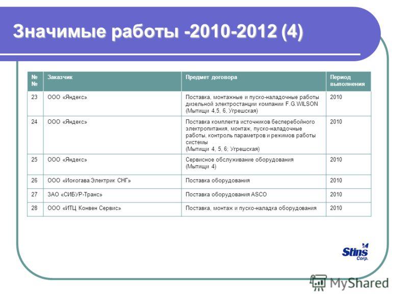 Значимые работы -2010-2012 (4) ЗаказчикПредмет договораПериод выполнения 23ООО «Яндекс»Поставка, монтажные и пуско-наладочные работы дизельной электростанции компании F.G.WILSON (Мытищи 4,5, 6, Угрешская) 2010 24ООО «Яндекс»Поставка комплекта источни