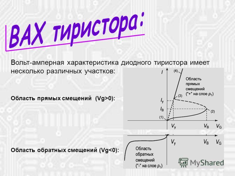* Область прямых смещений (Vg>0): Область обратных смещений (Vg