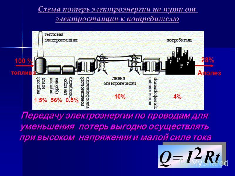 Схема потерь электроэнергии на пути от электростанции к потребителю 100 % топливо 1,5% 56% 0,5% 10% 4% Передачу электроэнергии по проводам для уменьшения потерь выгодно осуществлять при высоком напряжении и малой силе тока 28% Аполез