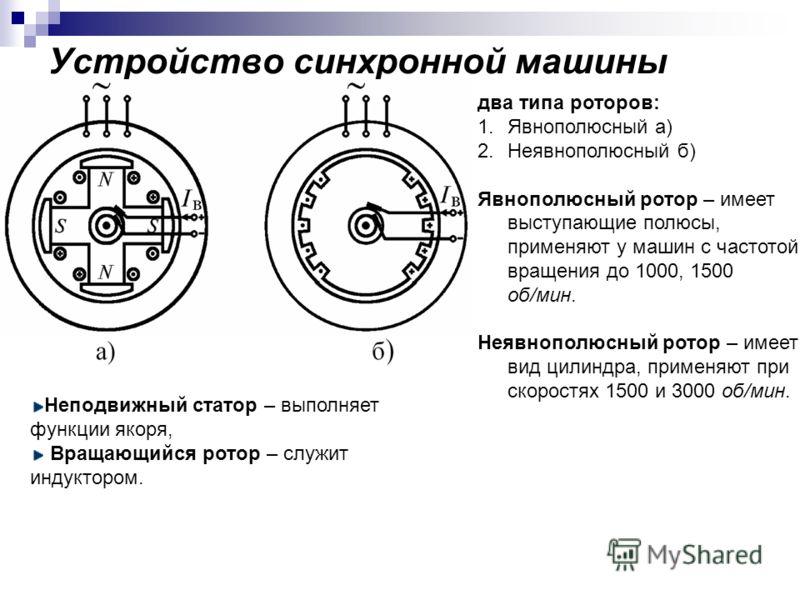 Устройство синхронной машины Неподвижный статор – выполняет функции якоря, Вращающийся ротор – служит индуктором. два типа роторов: 1.Явнополюсный а) 2.Неявнополюсный б) Явнополюсный ротор – имеет выступающие полюсы, применяют у машин с частотой вращ