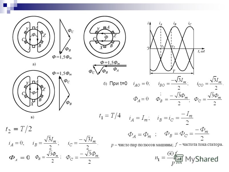 При t=0 ; ; ; ; p – число пар полюсов машины; – частота тока статора.