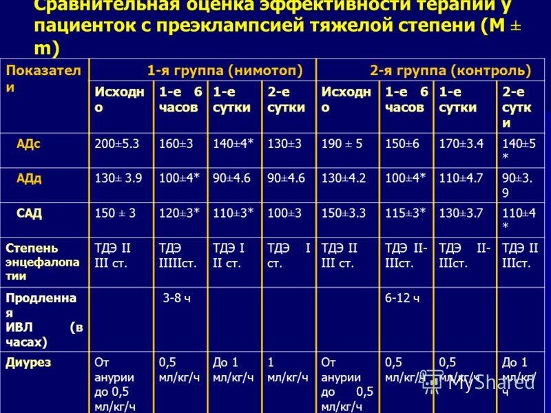 Сравнительная оценка эффективности терапии у пациенток с преэклампсией тяжелой степени (M ± m) Показател и 1-я группа (нимотоп) 2-я группа (контроль) Исходн о 1-е 6 часов 1-е сутки 2-е сутки Исходн о 1-е 6 часов 1-е сутки 2-е сутк и АДс200±5.3160±314