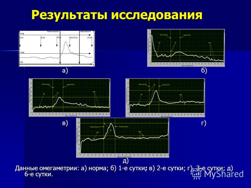 а) б) а) б) в) г) в) г) д) д) Данные омегаметрии: а) норма; б) 1-е сутки; в) 2-е сутки; г) 3-е сутки; д) 6-е сутки.