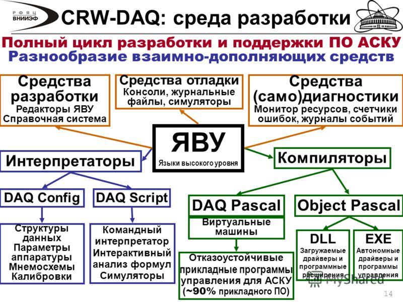14 CRW-DAQ: среда разработки ЯВУ Языки высокого уровня Интерпретаторы Компиляторы DAQ ConfigDAQ Script DAQ PascalObject Pascal Структуры данных Параметры аппаратуры Мнемосхемы Калибровки Командный интерпретатор Интерактивный анализ формул Симуляторы