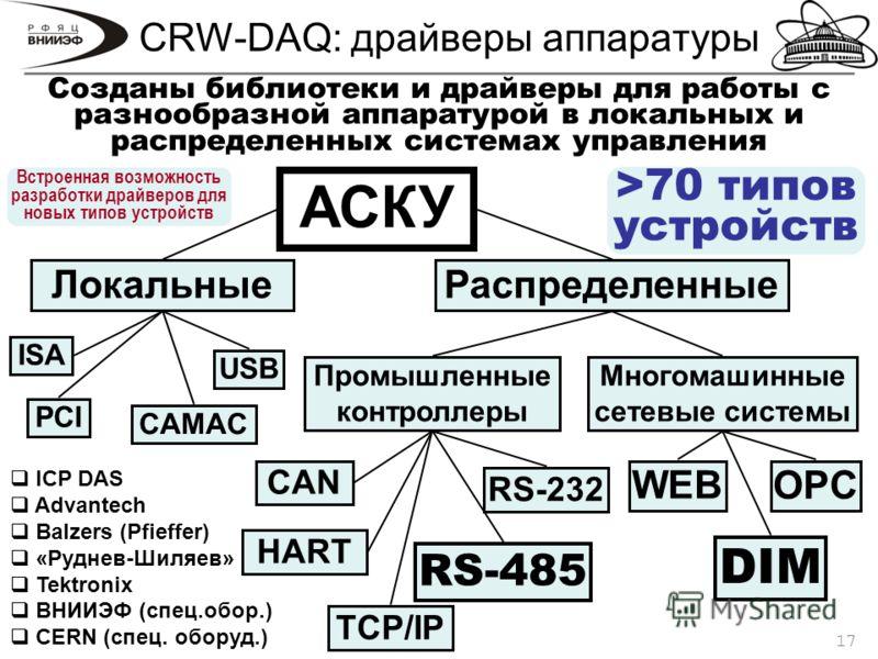 17 CRW-DAQ: драйверы аппаратуры АСКУ ЛокальныеРаспределенные ISA PCI USB CAMAC Многомашинные сетевые системы Промышленные контроллеры DIM WEB RS-232 RS-485 HART CAN OPC TCP/IP Созданы библиотеки и драйверы для работы с разнообразной аппаратурой в лок
