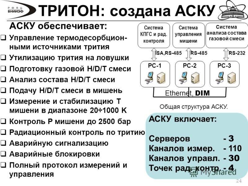 24 ТРИТОН: создана АСКУ АСКУ обеспечивает: Управление термодесорбцион- ными источниками трития Утилизацию трития на ловушки Подготовку газовой H/D/T смеси Анализ состава H/D/T смеси Подачу H/D/T смеси в мишень Измерение и стабилизацию T мишени в диап