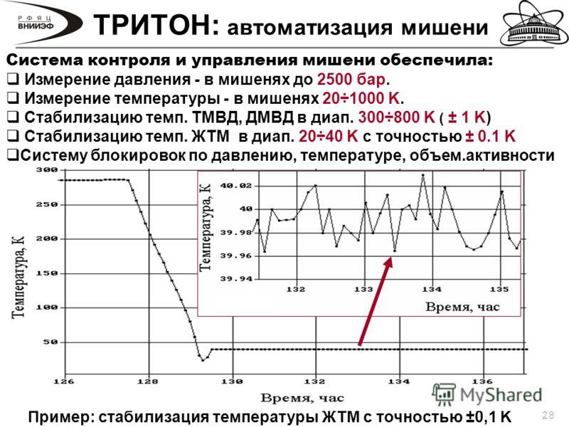 28 ТРИТОН: автоматизация мишени Пример: стабилизация температуры ЖТМ с точностью ±0,1 K Система контроля и управления мишени обеспечила: Измерение давления - в мишенях до 2500 бар. Измерение температуры - в мишенях 20÷1000 K. Стабилизацию темп. ТМВД,