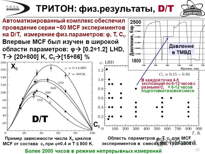 30 ТРИТОН: физ.результаты, D/T Пример зависимости числа X c циклов МCF от состава c t при φ =0.4 и T 800 K. Автоматизированный комплекс обеспечил проведение серии ~80 MCF экспериментов на D/T, измерение физ.параметров: φ, T, C t. Впервые MCF был изуч