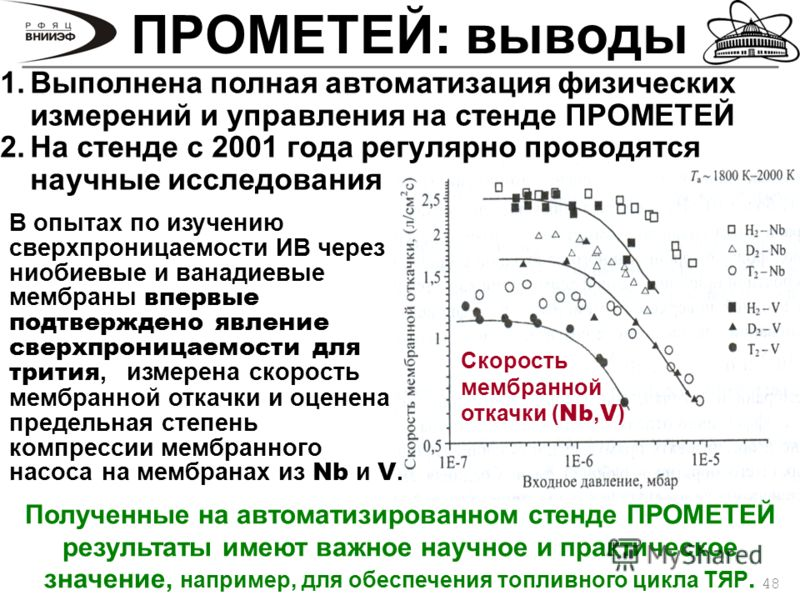 48 ПРОМЕТЕЙ: выводы Скорость мембранной откачки ( Nb, V ) В опытах по изучению сверхпроницаемости ИВ через ниобиевые и ванадиевые мембраны впервые подтверждено явление сверхпроницаемости для трития, измерена скорость мембранной откачки и оценена пред