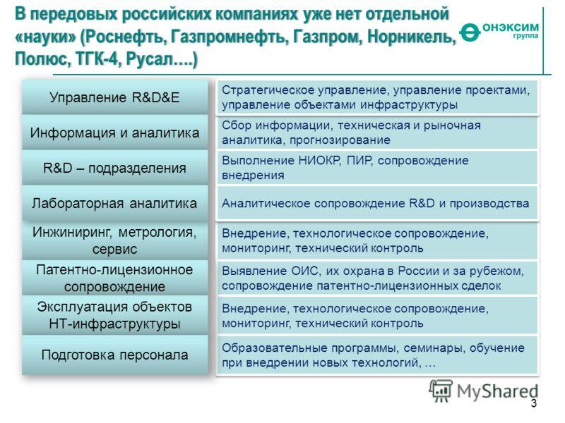 Управление R&D&E 3 В передовых российских компаниях уже нет отдельной «науки» (Роснефть, Газпромнефть, Газпром, Норникель, Полюс, ТГК-4, Русал….) Информация и аналитика Сбор информации, техническая и рыночная аналитика, прогнозирование Стратегическое