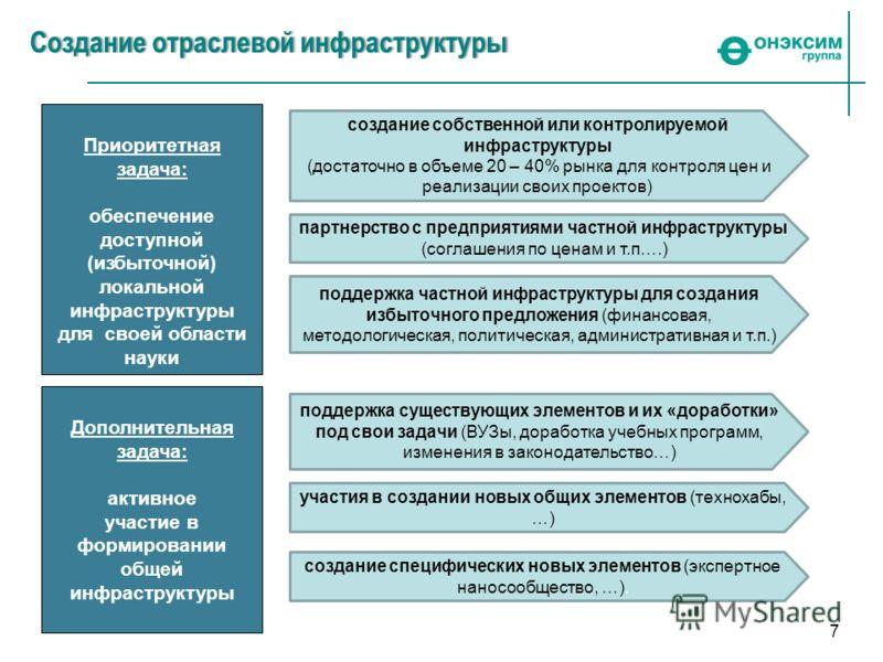 7 Приоритетная задача: обеспечение доступной (избыточной) локальной инфраструктуры для своей области науки поддержка частной инфраструктуры для создания избыточного предложения (финансовая, методологическая, политическая, административная и т.п.) соз