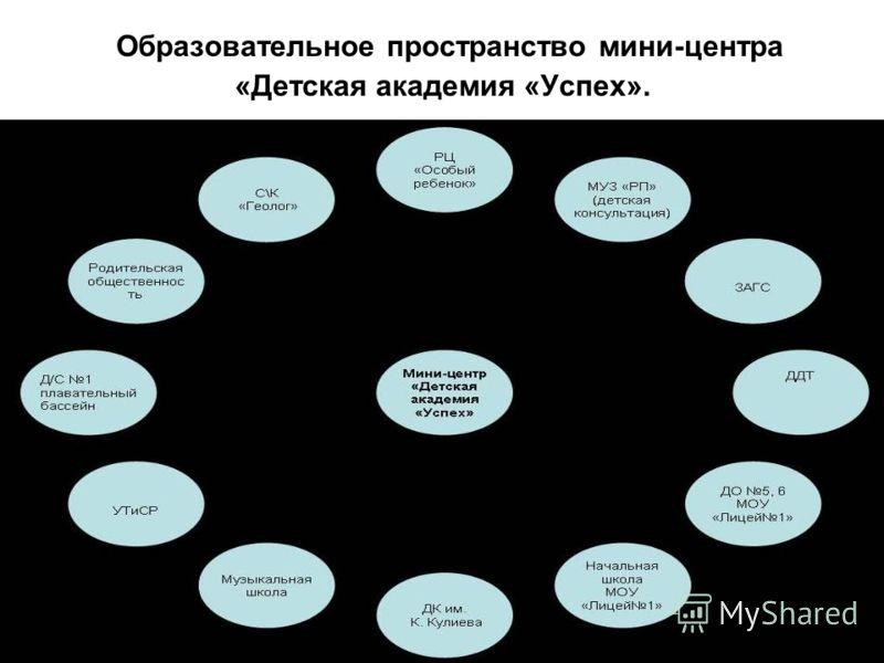 Образовательное пространство мини-центра «Детская академия «Успех».