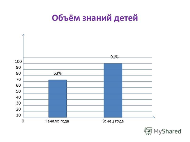 Объём знаний детей 0 20 10 30 63% 91% Начало годаКонец года 40 50 60 70 80 90 100
