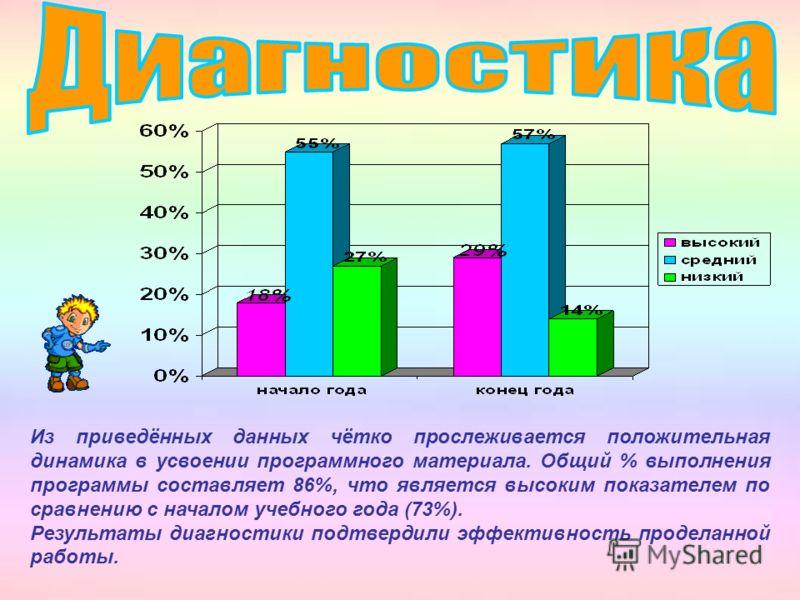 Из приведённых данных чётко прослеживается положительная динамика в усвоении программного материала. Общий % выполнения программы составляет 86%, что является высоким показателем по сравнению с началом учебного года (73%). Результаты диагностики подт