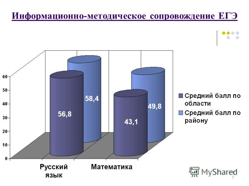 7 7 Информационно-методическое сопровождение ЕГЭ 49,8 43,1 58,4 56,8 Русский язык Математика