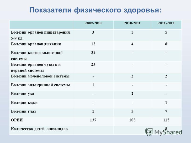 Показатели физического здоровья: 2009-20102010-20112011-2012 Болезни органов пищеварения 5-9 кл. 355 Болезни органов дыхания1248 Болезни костно-мышечной системы 34-- Болезни органов чувств и нервной системы 25-- Болезни мочеполовой системы-22 Болезни