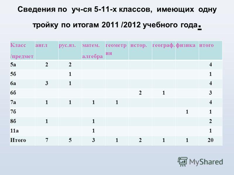 Сведения по уч-ся 5-11-х классов, имеющих одну тройку по итогам 2011 /2012 учебного года. Класс /предмет англрус.яз. матем. алгебра геометр ия истор.географ.физикаитого 5а224 5б11 6а314 6б213 7а11114 7б11 8б112 11а11 Итого753121120