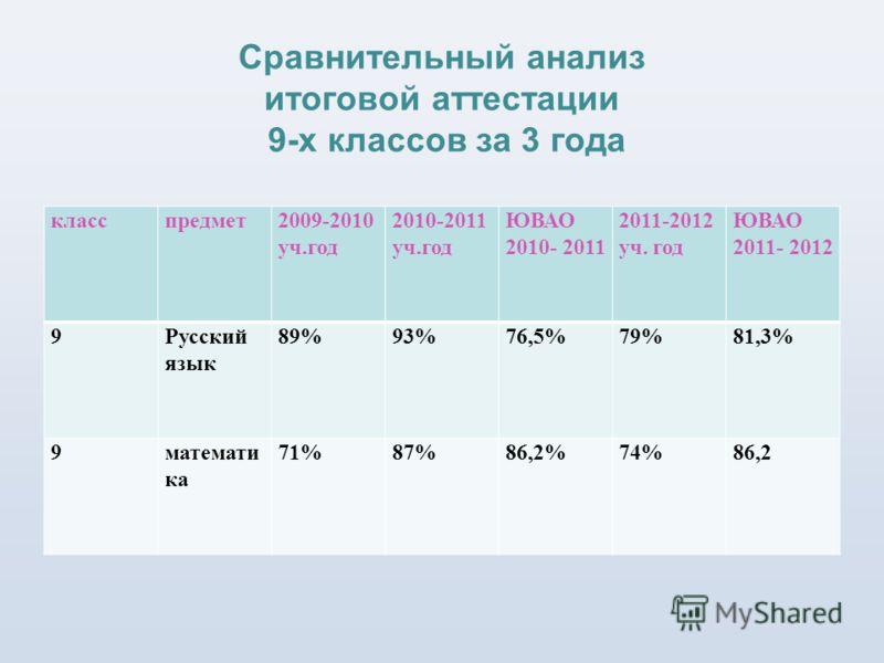 Сравнительный анализ итоговой аттестации 9-х классов за 3 года класспредмет2009-2010 уч.год 2010-2011 уч.год ЮВАО 2010- 2011 2011-2012 уч. год ЮВАО 2011- 2012 9Русский язык 89%93%76,5%79%81,3% 9математи ка 71%87%86,2%74%86,2