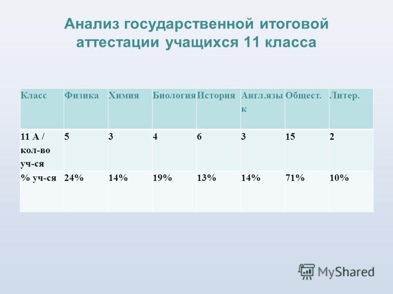 Анализ государственной итоговой аттестации учащихся 11 класса КлассФизикаХимияБиологияИстория Англ.язы к Общест.Литер. 11 А / кол-во уч-ся 53463152 % уч-ся24%14%19%13%14%71%10%