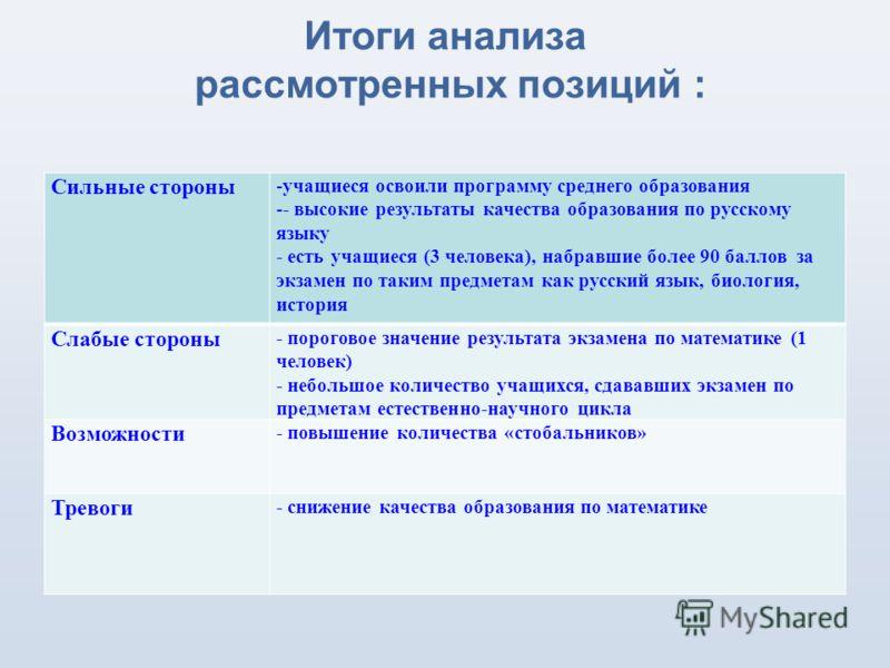 Итоги анализа рассмотренных позиций : Сильные стороны -учащиеся освоили программу среднего образования -- высокие результаты качества образования по русскому языку - есть учащиеся (3 человека), набравшие более 90 баллов за экзамен по таким предметам