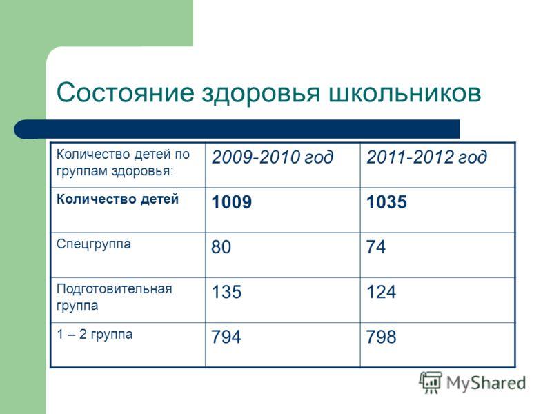 Состояние здоровья школьников Количество детей по группам здоровья: 2009-2010 год2011-2012 год Количество детей 10091035 Спецгруппа 8074 Подготовительная группа 135124 1 – 2 группа 794798
