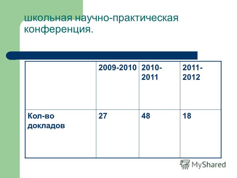 школьная научно-практическая конференция. 2009-20102010- 2011 2011- 2012 Кол-во докладов 274818