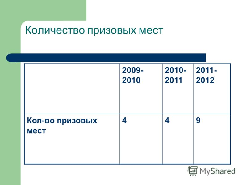 Количество призовых мест 2009- 2010 2010- 2011 2011- 2012 Кол-во призовых мест 449