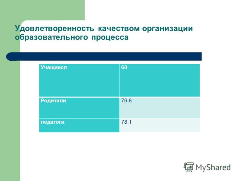 Удовлетворенность качеством организации образовательного процесса Учащиеся60 Родители76,8 педагоги78,1