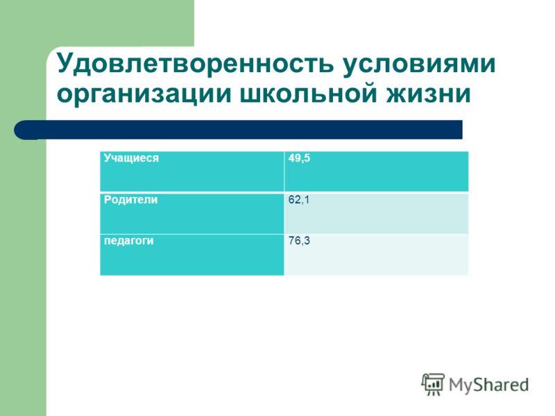 Удовлетворенность условиями организации школьной жизни Учащиеся49,5 Родители62,1 педагоги76,3