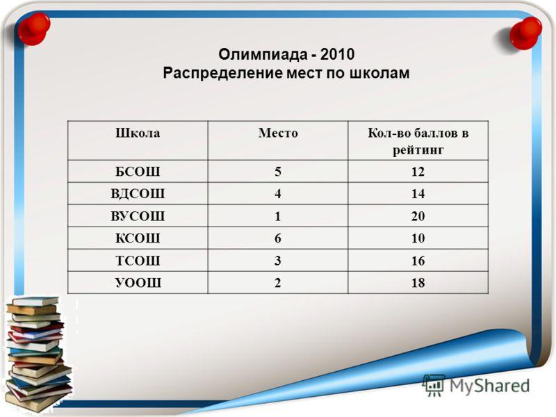 Олимпиада - 2010 Распределение мест по школам ШколаМестоКол-во баллов в рейтинг БСОШ512 ВДСОШ414 ВУСОШ120 КСОШ610 ТСОШ316 УООШ218