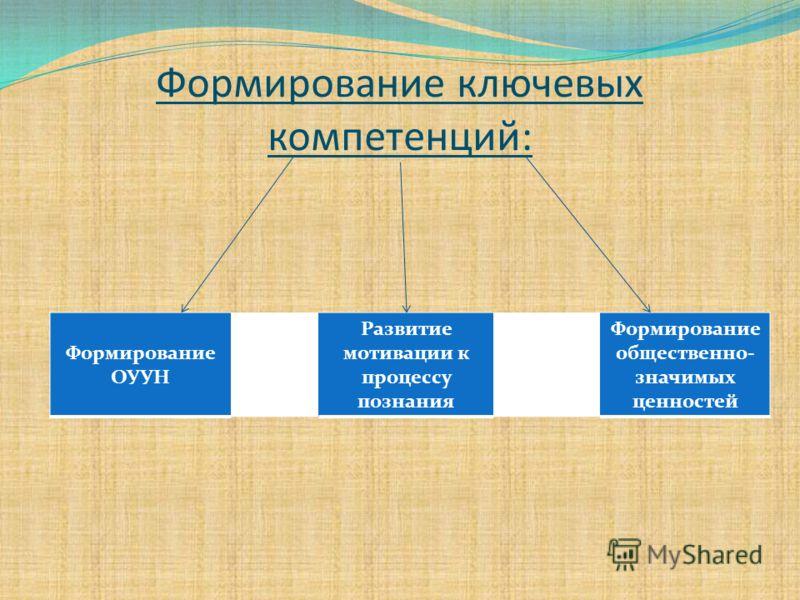 Формирование ключевых компетенций: Формирование ОУУН Развитие мотивации к процессу познания Формирование общественно- значимых ценностей