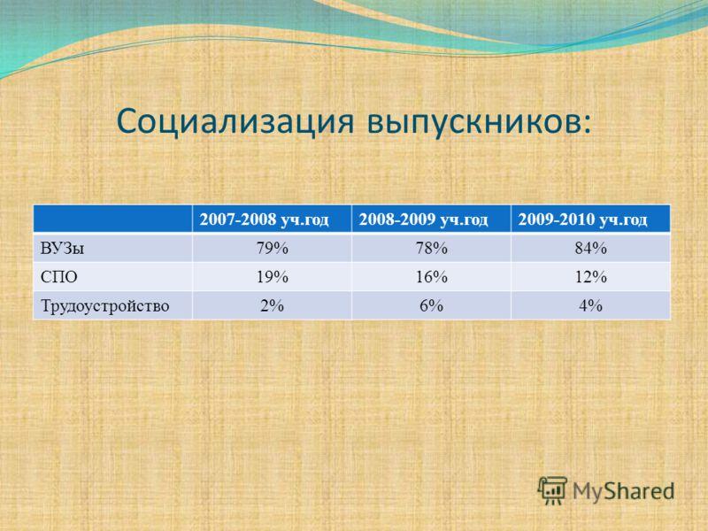 Социализация выпускников: 2007-2008 уч.год2008-2009 уч.год2009-2010 уч.год ВУЗы79%78%84% СПО19%16%12% Трудоустройство2%6%4%