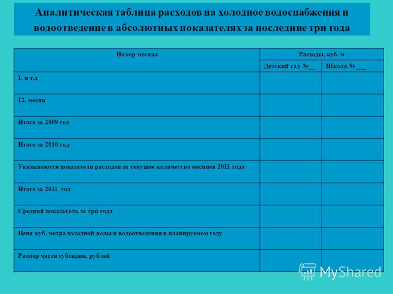 Аналитическая таблица расходов на холодное водоснабжения и водоотведение в абсолютных показателях за последние три года Номер месяцаРасходы, куб. м Детский сад __Школа ___ 1. и т.д 12. месяц Итого за 2009 год Итого за 2010 год Указываются показатели