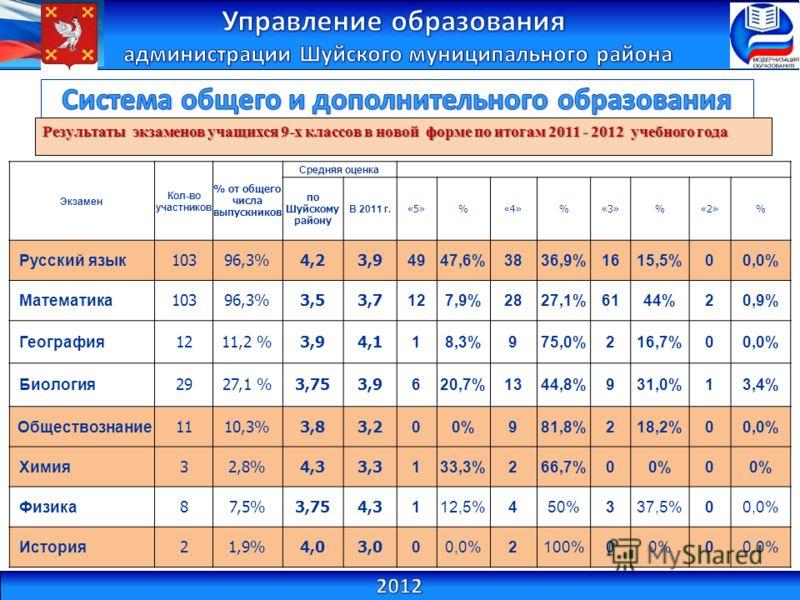 Результаты экзаменов учащихся 9-х классов в новой форме по итогам 2011 - 2012 учебного года Экзамен Кол-во участников % от общего числа выпускников Средняя оценка по Шуйскому району В 2011 г. «5»%«4»%«3»%«2»% Русский язык 10396,3%4,23,9 4947,6%3836,9