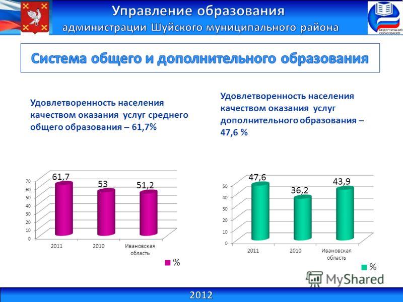 Удовлетворенность населения качеством оказания услуг среднего общего образования – 61,7% Удовлетворенность населения качеством оказания услуг дополнительного образования – 47,6 %