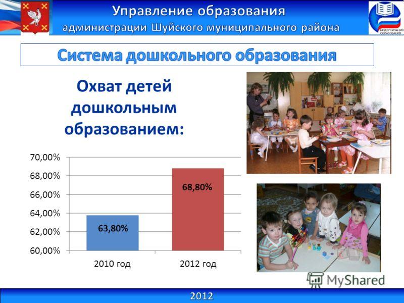 Охват детей дошкольным образованием: