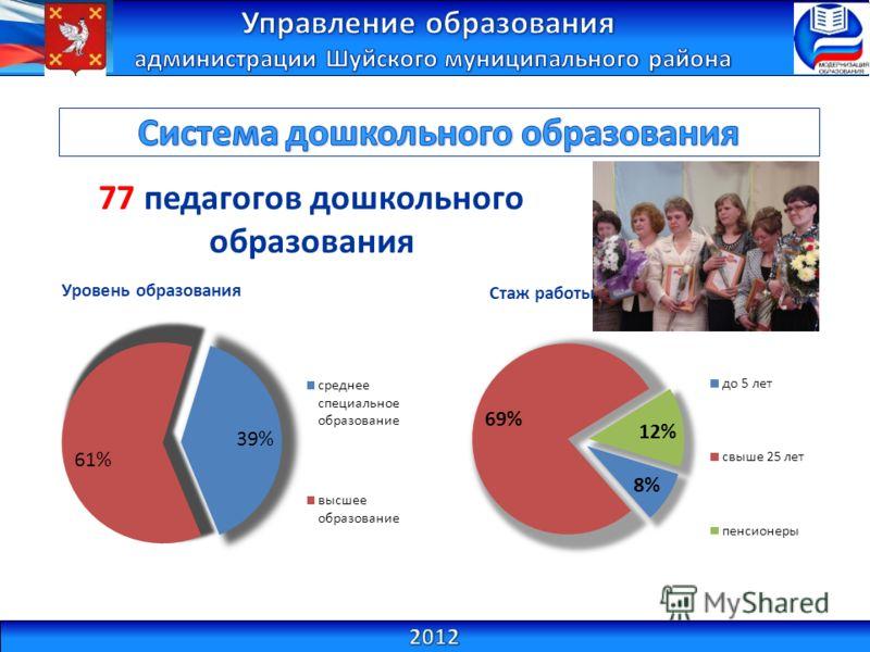77 педагогов дошкольного образования Уровень образования