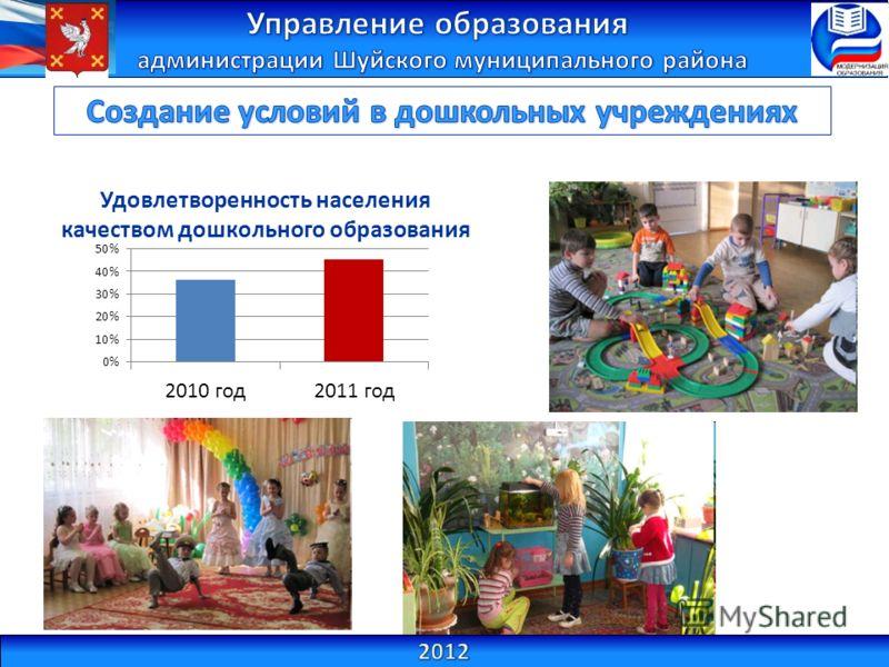 Удовлетворенность населения качеством дошкольного образования