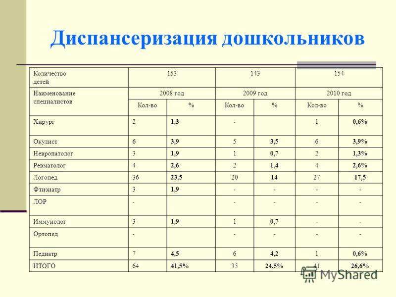 Диспансеризация дошкольников Количество детей 153143154 Наименование специалистов 2008 год2009 год2010 год Кол-во% % % Хирург21,3-10,6% Окулист63,953,563,9% Невропатолог31,910,721,3% Ревматолог42,621,442,6% Логопед3623,520142717,5 Фтизиатр31,9---- ЛО