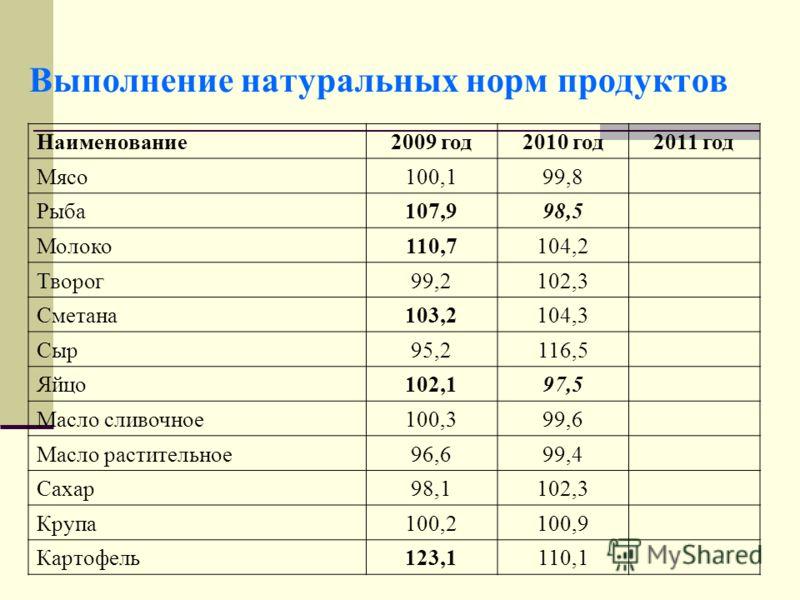 Выполнение натуральных норм продуктов Наименование2009 год2010 год2011 год Мясо100,199,8 Рыба107,998,5 Молоко110,7104,2 Творог99,2102,3 Сметана103,2104,3 Сыр95,2116,5 Яйцо102,197,5 Масло сливочное100,399,6 Масло растительное96,699,4 Сахар98,1102,3 Кр