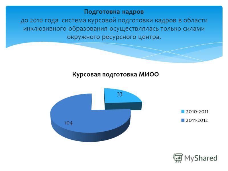 Подготовка кадров до 2010 года система курсовой подготовки кадров в области инклюзивного образования осуществлялась только силами окружного ресурсного центра.