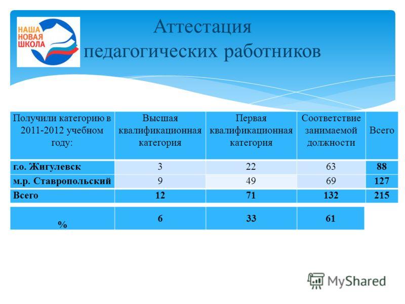 Получили категорию в 2011-2012 учебном году: Высшая квалификационная категория Первая квалификационная категория Соответствие занимаемой должности Всего г.о. Жигулевск3226388 м.р. Ставропольский94969127 Всего1271132215 % 63361