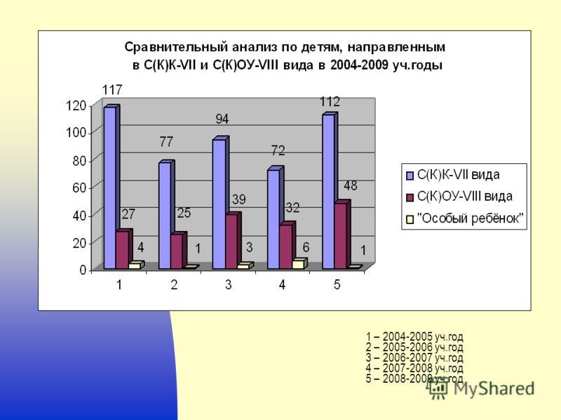 1 – 2004-2005 уч.год 2 – 2005-2006 уч.год 3 – 2006-2007 уч.год 4 – 2007-2008 уч.год 5 – 2008-2009 уч.год