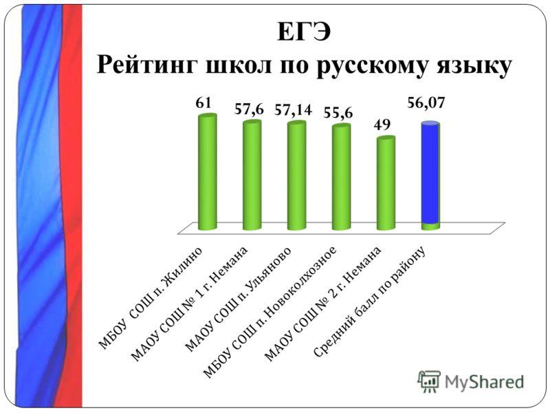 ЕГЭ Рейтинг школ по русскому языку