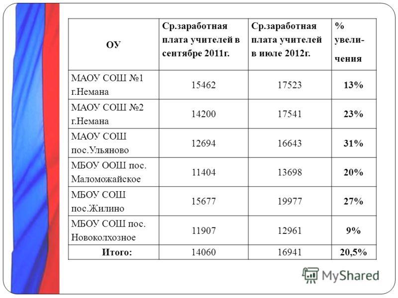 ОУ Ср.заработная плата учителей в сентябре 2011г. Ср.заработная плата учителей в июле 2012г. % увели- чения МАОУ СОШ 1 г.Немана 154621752313% МАОУ СОШ 2 г.Немана 142001754123% МАОУ СОШ пос.Ульяново 126941664331% МБОУ ООШ пос. Маломожайское 1140413698