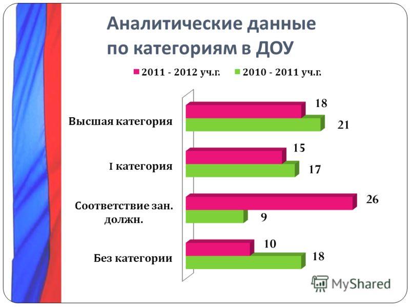 Аналитические данные по категориям в ДОУ