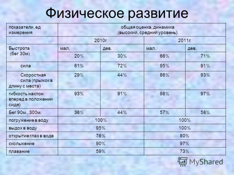 Физическое развитие показатели, ед измерения общая оценка, динамика (высокий, средний уровень) 20 10 г.20 11 г. Быстрота (бег 30м ) мал.дев.мал.дев. 20%30%66%71% сила61%72%95%91% Скоростная сила (прыжок в длину с места) 29%44%86%93% гибкость наклон в