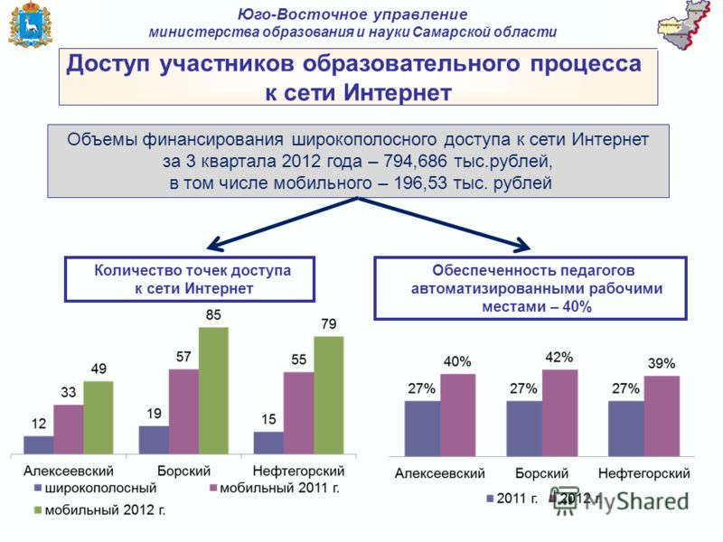Доступ участников образовательного процесса к сети Интернет Юго-Восточное управление министерства образования и науки Самарской области Обеспеченность педагогов автоматизированными рабочими местами – 40% Объемы финансирования широкополосного доступа
