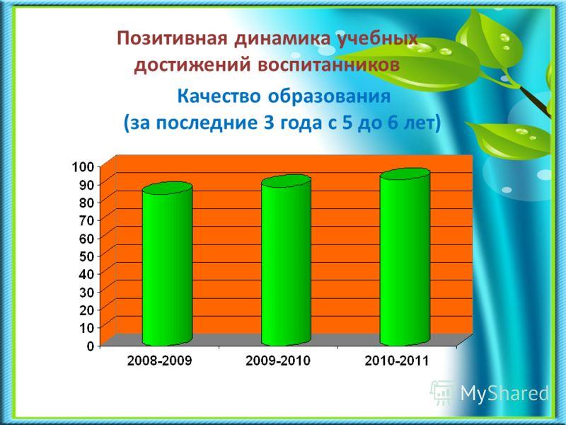 Позитивная динамика учебных достижений воспитанников Качество образования (за последние 3 года с 5 до 6 лет)