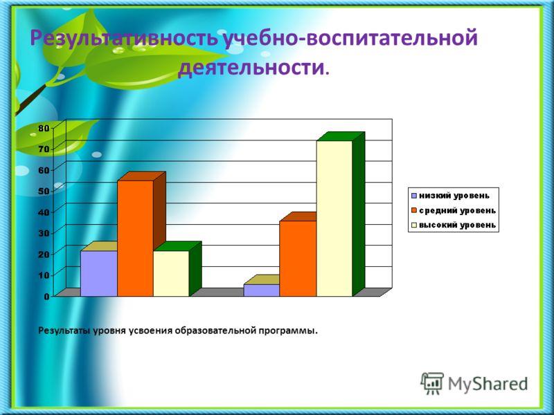 Результативность учебно-воспитательной деятельности. Результаты уровня усвоения образовательной программы.